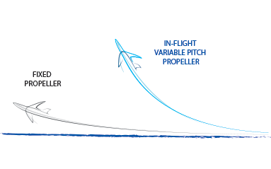 FP propeller - Aircraft and Uav propellers